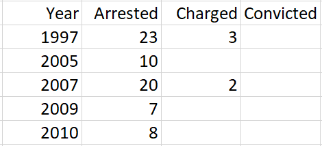 Data showing how many Grooming Gang members were Arrested, Charged and Convicted by 2010