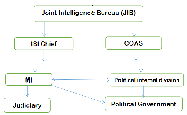 Power Structure in Pakistan