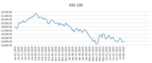 Karachi Stock Exchange continuously Crashing