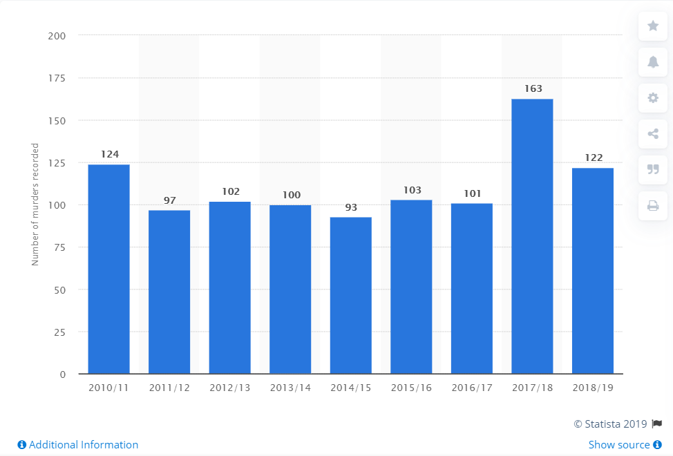 Sadiq Khan responsible for converting Britain as a colony of Pakistan: Data on Number of homicide offences in London from 2010/11 to 2018/19