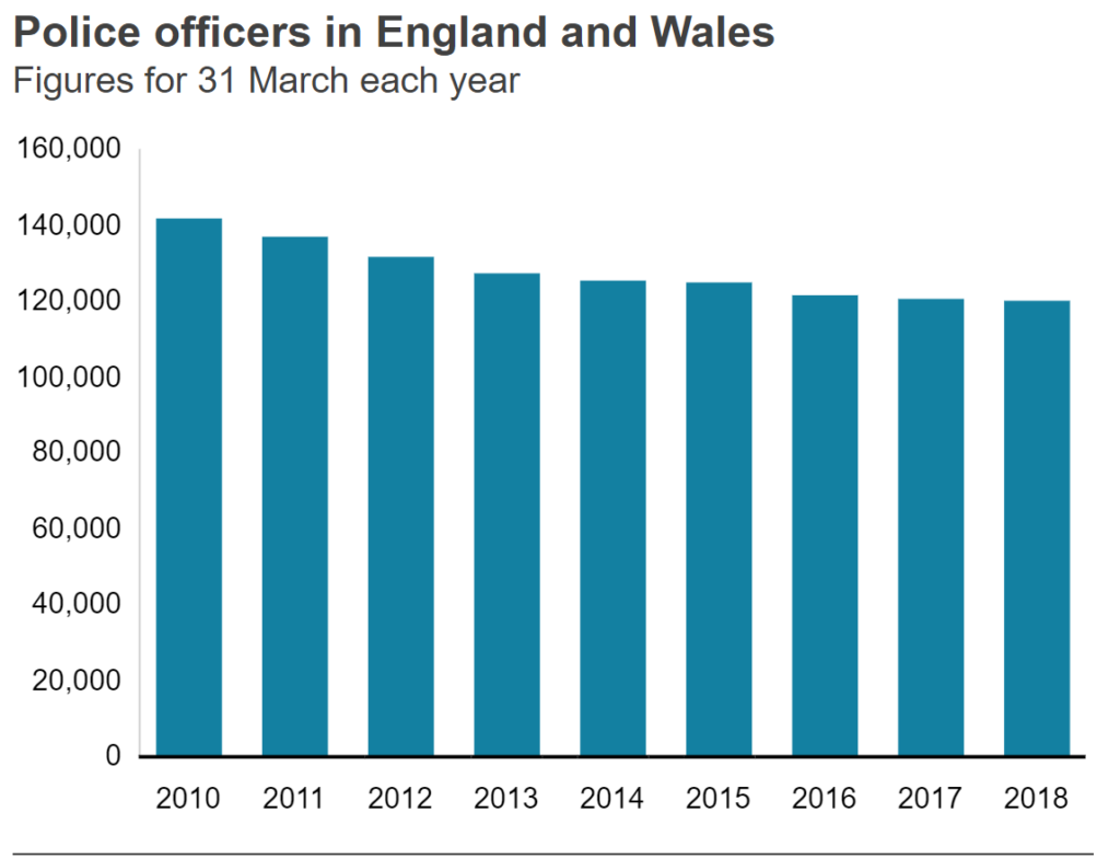 Data showing a nominal decline in Police force between mid 2016 to 2019 when Sadiq Khan became the Mayor of London