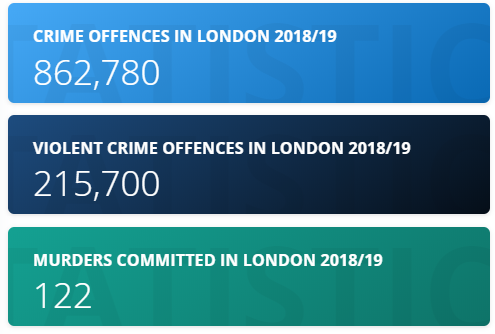 Sadiq Khan responsible for converting Britain as a colony of Pakistan: Data of Crimes in London in 2018/19