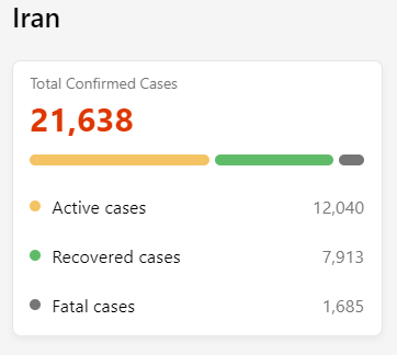 Is China rattled with Chinese Virus? Look at the live data on Chinese Virus. Source: Live Covid-19 tracker on Bing  https://bing.com/covid