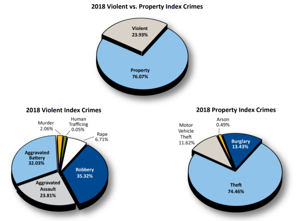 Can A Sane Person think of Defund The Police?:  Crime data of certain crimes for 2017 and 2018 in Chicago.
