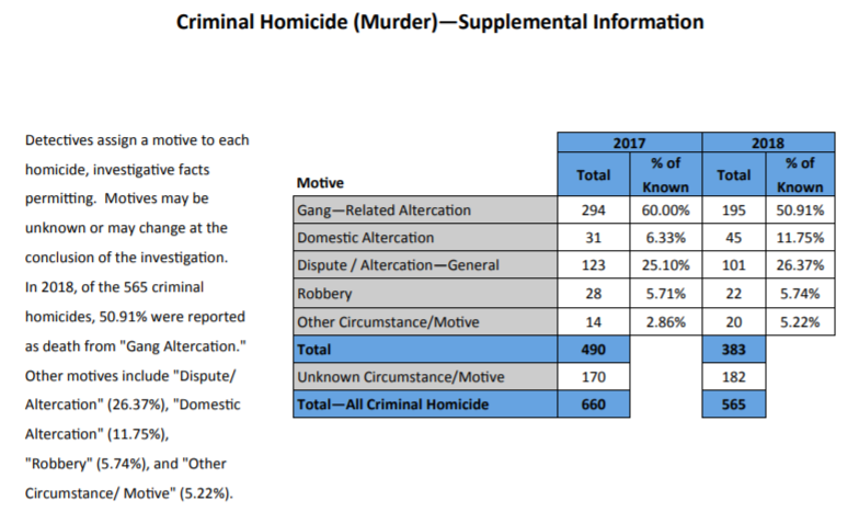 Motives in different crimes in Chicago