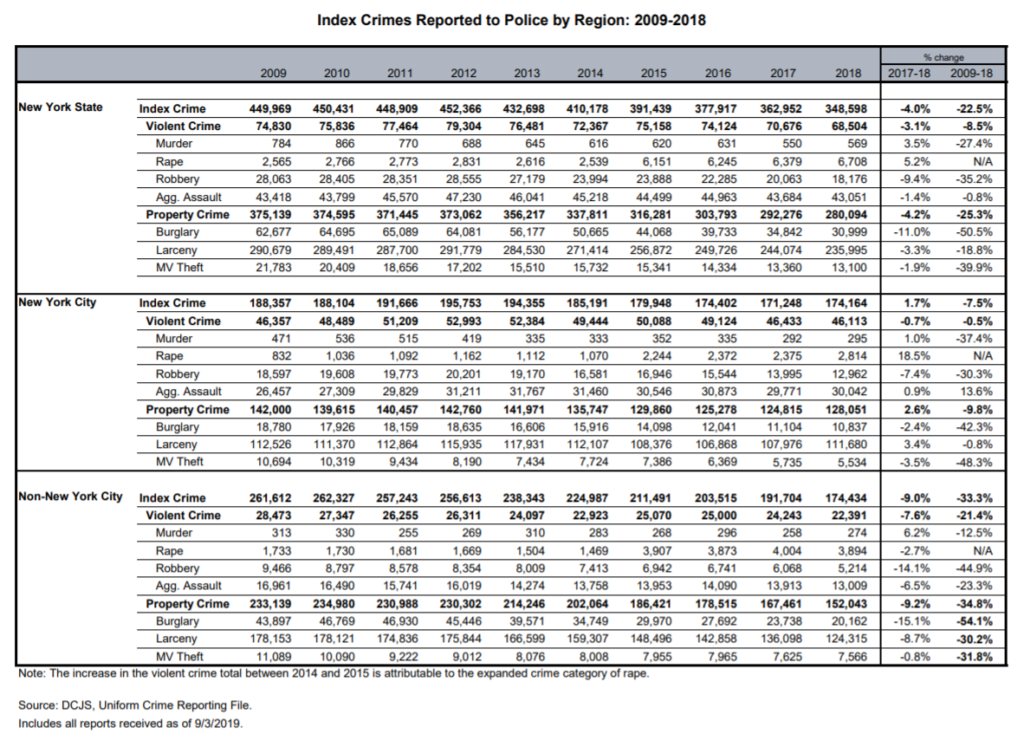 Annual Crime Data in New York for 2017 and 2018
