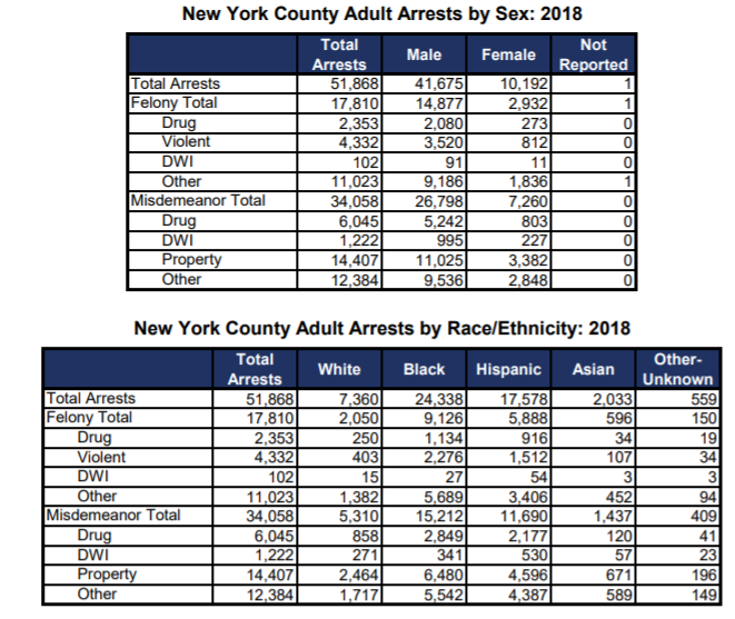 Annual Arrests in New York for 2017 and 2018