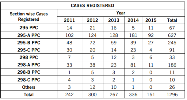 Here is the data of Cases Registered in State of Punjab in Pakistan alone under different subsections of the Blasphemy Law