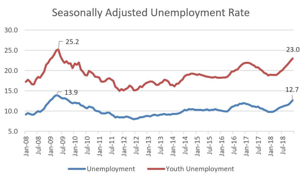 Graph showing rise in Unemployment in Turkey rising while Erdogan making failed attempt to portray Turkey as leader