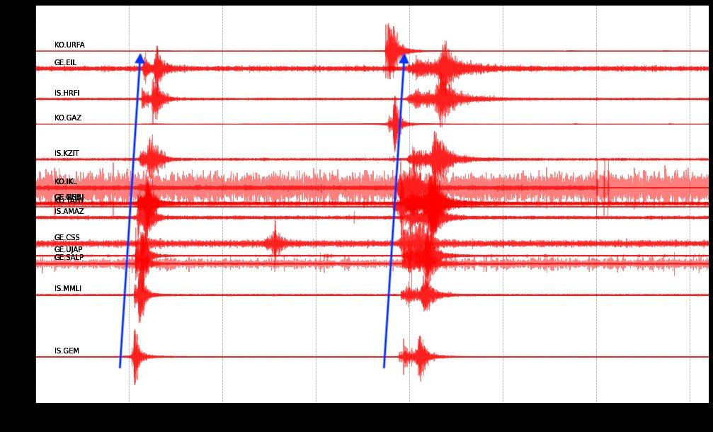 Earthquakes in Turkey on Tuesday 4th August 2020