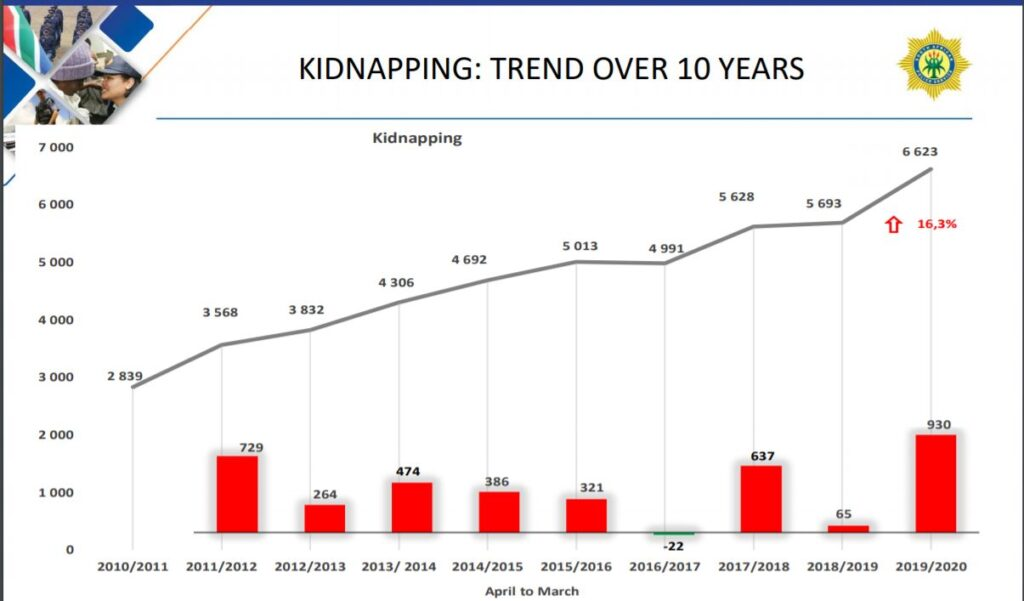 Kidnapping Trend over 10 Years
