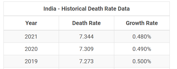 The Mystery of COVID-19 in India : Historical Death Rate Data of India
