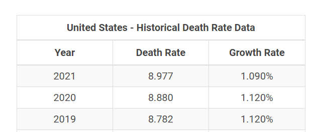 The Mystery of COVID-19 in India : Historical Death Rate Data of US