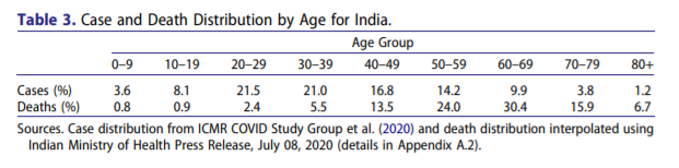 The Mystery of COVID-19 in India : Case and Death Distribution by Age for India