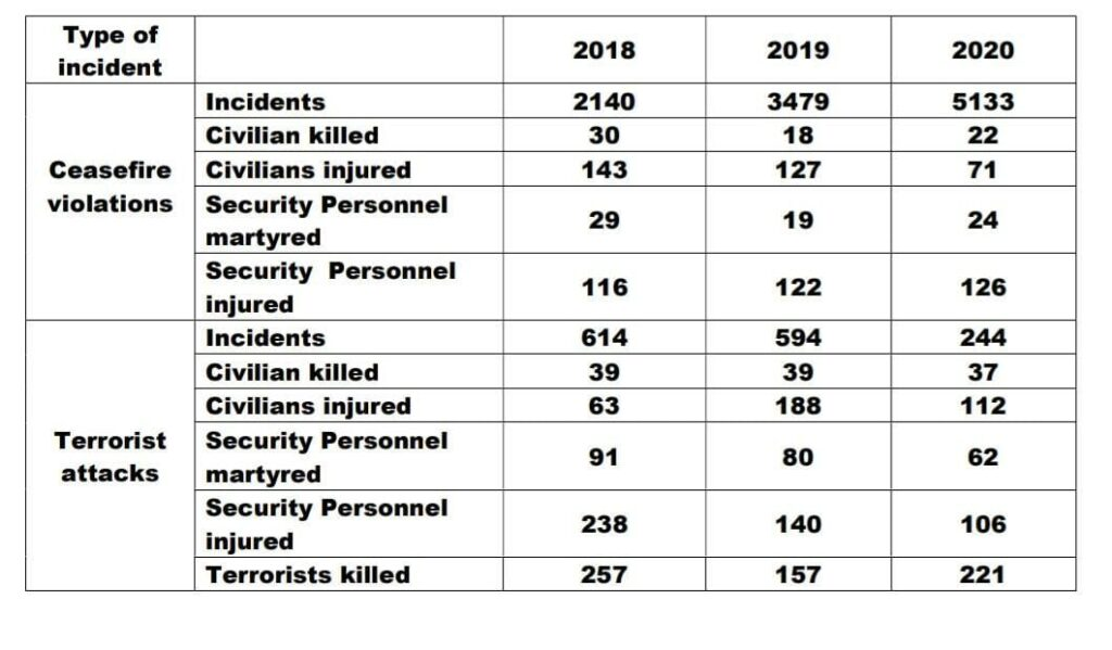 How Many Chances Should Pakistan be Given even after it shows no intent to Change? - Number of Terrorist Attacks by Pakistan sponsored Terrorists in Indian Union Territory of Jammu & Kashmir and Number of Ceasefire violations by Pakistan Army to facilitate terrorist infiltration into India.