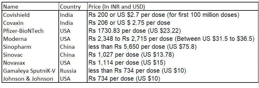 Biden and Europe blocking vaccine raw material supplies to India - a plan to create a market for Pfizer and others? : Price Comparison between different vaccines  | NewsComWorld.comm